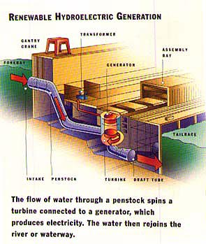A diagram of a typical hydro-electric generator