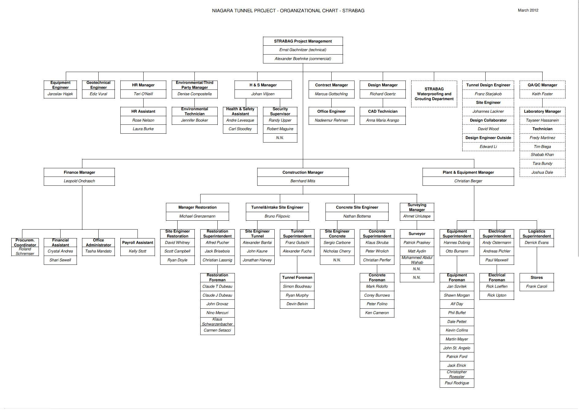 Strabag Niagara Tunnel Project Organizational Chart – Project Organization Chart