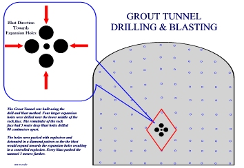 Grout Tunnel Drill & Blast Method